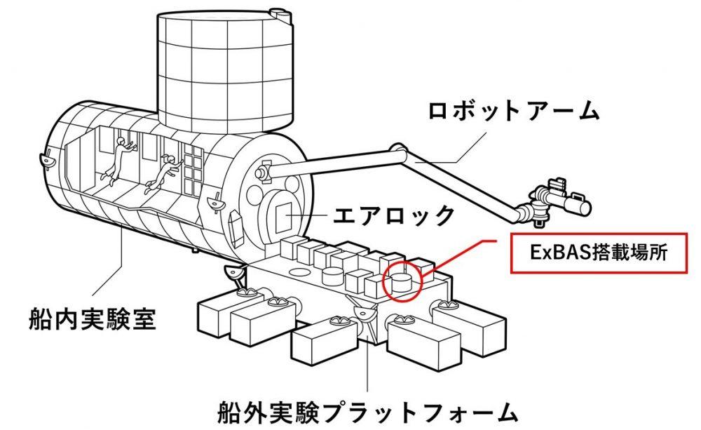 「きぼう」船外実験プラットフォーム上のExBAS